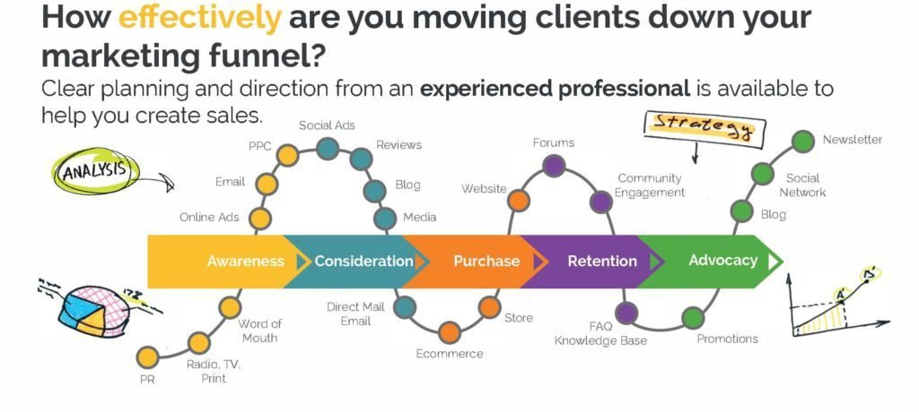Marketing intelligence marketing funnel